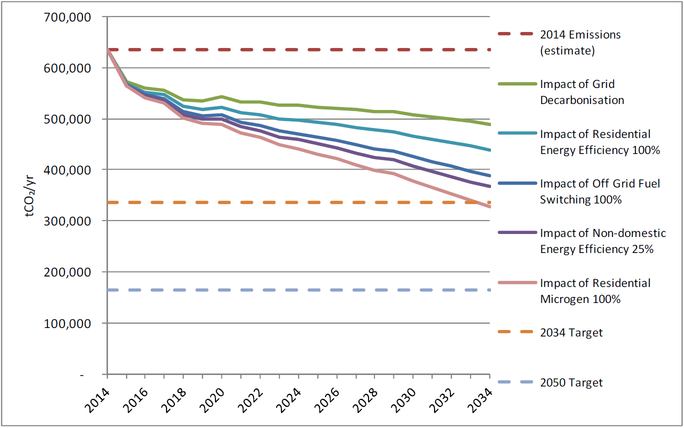 Predicted potential SDNP carbon savings from energy measures set against targets
